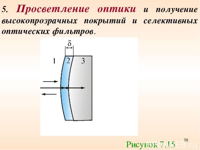 5. Просветление оптики и получение высокопрозрачных покрытий и селективных оптических фильтров. Рисунок 7.15 *