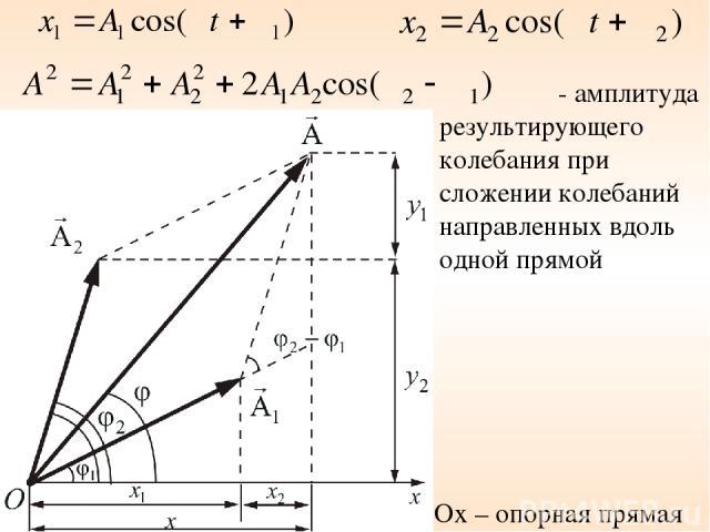Ox – опорная прямая - амплитуда результирующего колебания при сложении колебаний направленных вдоль одной прямой