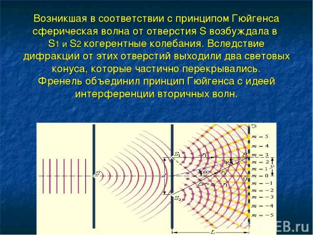 Возникшая в соответствии с принципом Гюйгенса сферическая волна от отверстия S возбуждала в S1 и S2 когерентные колебания. Вследствие дифракции от этих отверстий выходили два световых конуса, которые частично перекрывались. Френель объединил принцип…