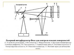 Лазерный интерферометр Физо для контроля плоских поверхностей (1. Устройство рег