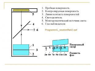 Пробная поверхность Контролируемая поверхность Линия контакта поверхностей Свето