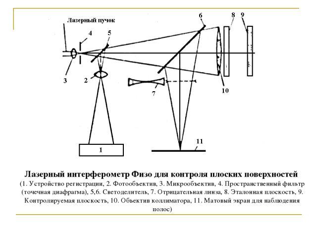 Лазерный интерферометр Физо для контроля плоских поверхностей (1. Устройство регистрации, 2. Фотообъектив, 3. Микрообъектив, 4. Пространственный фильтр (точечная диафрагма), 5,6. Светоделитель, 7. Отрицательная линза, 8. Эталонная плоскость, 9. Конт…