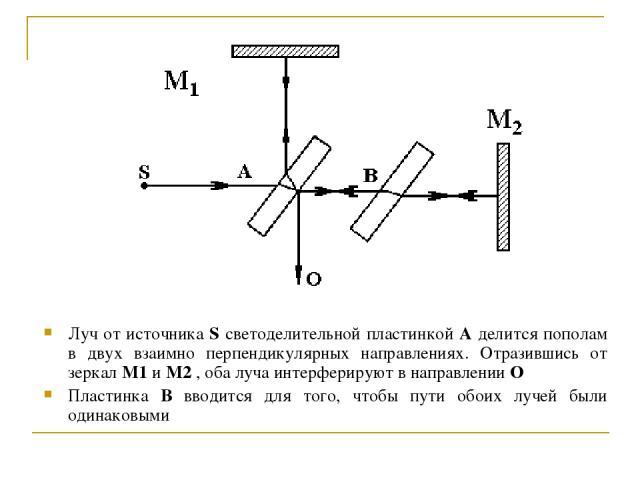 Луч от источника S светоделительной пластинкой A делится пополам в двух взаимно перпендикулярных направлениях. Отразившись от зеркал M1 и M2 , оба луча интерферируют в направлении O Пластинка B вводится для того, чтобы пути обоих лучей были одинаковыми