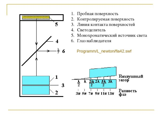 Пробная поверхность Контролируемая поверхность Линия контакта поверхностей Светоделитель Монохроматический источник света Глаз наблюдателя Programm/L_newton/fla42.swf