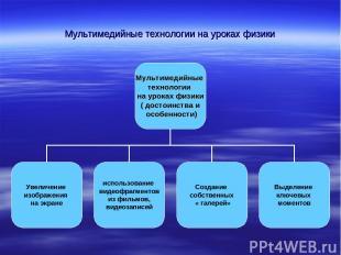 Мультимедийные технологии на уроках физики