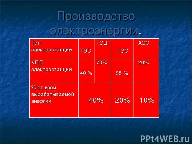Производство электроэнергии. Тип электростанций ТЭС ТЭЦ ГЭС АЭС КПД электростанций 40 % 70% 95 % 20% % от всей вырабатываемой энергии 40% 20% 10%