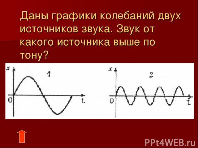 Даны графики колебаний двух источников звука. Звук от какого источника выше по тону?