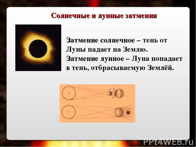 Затмение солнечное – тень от Луны падает на Землю. Затмение лунное – Луна попадает в тень, отбрасываемую Землёй. Солнечные и лунные затмения