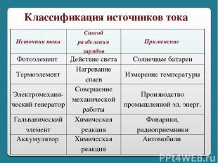 Классификация источников тока Источник тока Способ разделения зарядов Применение