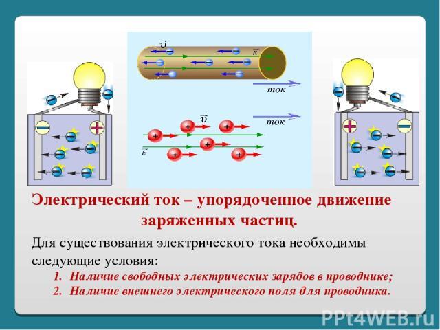 Электрический ток – упорядоченное движение заряженных частиц. Для существования электрического тока необходимы следующие условия: Наличие свободных электрических зарядов в проводнике; Наличие внешнего электрического поля для проводника.