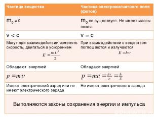 Частица вещества Частица электромагнитного поля (фотон) m0 ≠ 0 m0 не существует.