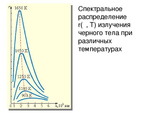 Спектральное распределение r(λ,T) излучения черного тела при различных температурах