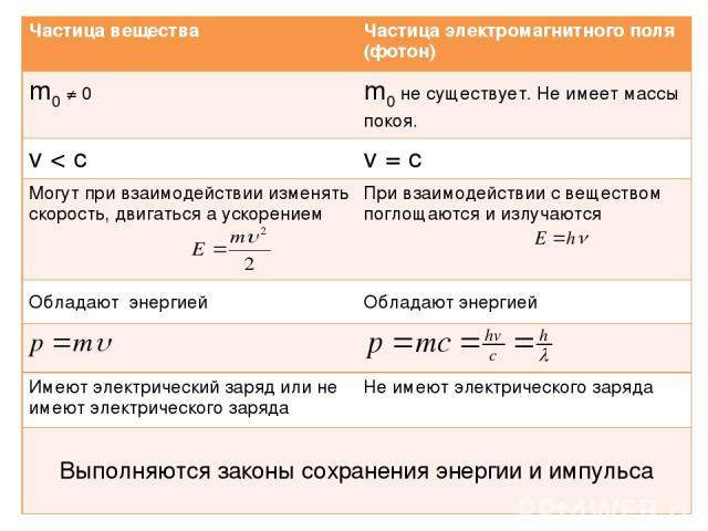 Частица вещества Частица электромагнитного поля (фотон) m0 ≠ 0 m0 не существует. Не имеет массы покоя. v < c v = c Могут при взаимодействии изменять скорость, двигаться а ускорением При взаимодействии с веществом поглощаются и излучаются Обладают эн…
