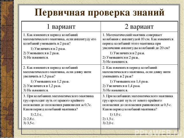 Первичная проверка знаний 1 вариант 2 вариант 1. Как изменится период колебаний математического маятника, если амплитуду его колебаний уменьшить в 2 раза? 1) Увеличится в 2 раза. 2) Уменьшится в 2 раза. 3) Не изменится. 1. Математический маятник сов…