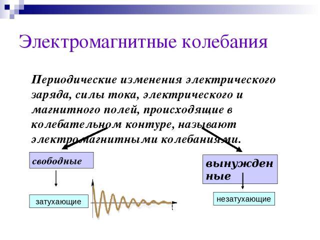 Электромагнитные колебания Периодические изменения электрического заряда, силы тока, электрического и магнитного полей, происходящие в колебательном контуре, называют электромагнитными колебаниями. свободные вынужденные затухающие незатухающие