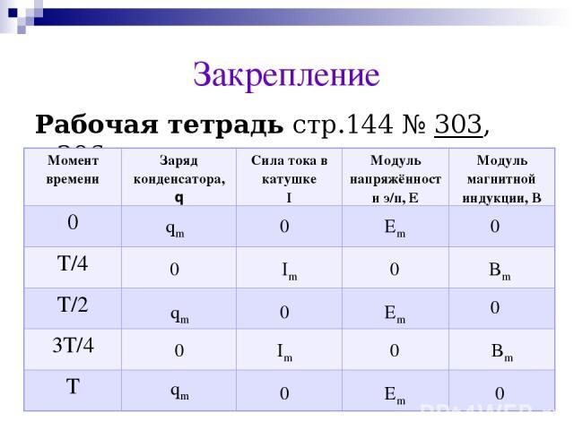 Закрепление Рабочая тетрадь стр.144 № 303, 306 qm 0 Еm 0 qm qm 0 0 0 0 Im Im Bm Bm Еm Еm 0 0 0 0 Момент времени Заряд конденсатора, q Сила тока в катушке I Модуль напряжённости э/п, Е Модуль магнитной индукции, В 0 T/4 T/2 3T/4 T