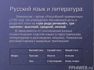 Русский язык и литература: Ломоносов – автор «Российской грамматики» (1755 год).