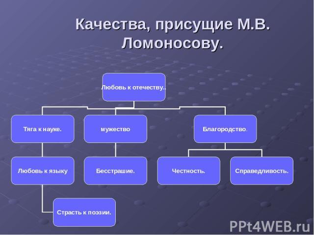 Качества, присущие М.В. Ломоносову.