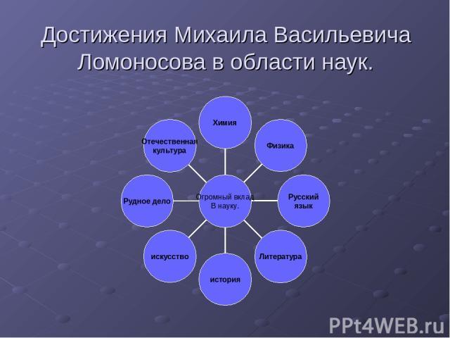 Достижения Михаила Васильевича Ломоносова в области наук.