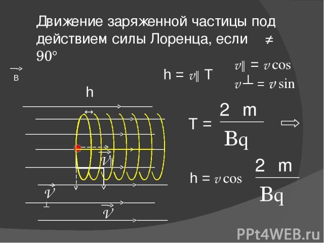 Движение заряженной частицы под действием силы Лоренца, если α ≠ 90° V В V║ V ┴ h ↔ h = v║ T T = 2πm Bq h = v cosα 2πm Bq v║ = v cosα v ┴ = v sinα
