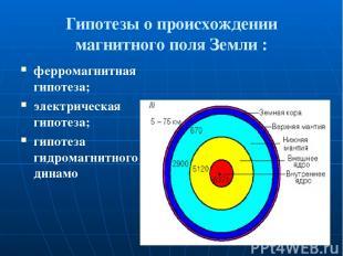 Гипотезы о происхождении магнитного поля Земли : ферромагнитная гипотеза; электр