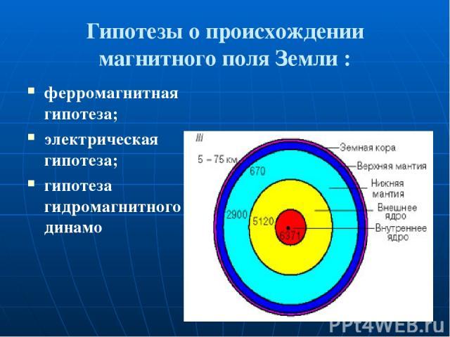Гипотезы о происхождении магнитного поля Земли : ферромагнитная гипотеза; электрическая гипотеза; гипотеза гидромагнитного динамо