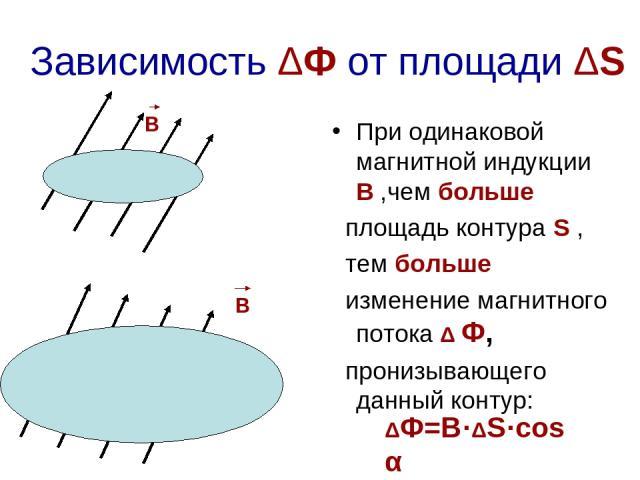 S Зависимость ΔФ от площади ΔS При одинаковой магнитной индукции В ,чем больше площадь контура S , тем больше изменение магнитного потока Δ Ф, пронизывающего данный контур: S В В ΔФ=В·ΔS·cosα