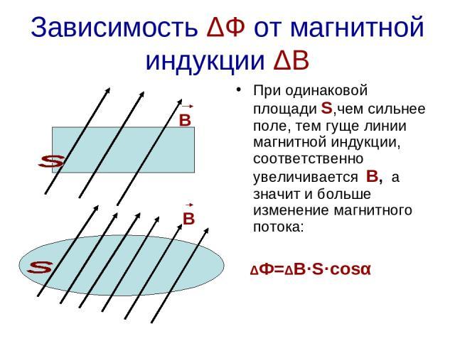 Зависимость ΔФ от магнитной индукции ΔВ При одинаковой площади S,чем сильнее поле, тем гуще линии магнитной индукции, соответственно увеличивается В, а значит и больше изменение магнитного потока: ΔФ=ΔВ·S·cosα В В