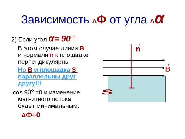 Зависимость ΔФ от угла Δα 2) Если угол α= 90 º В этом случае линии В и нормали n к площадке перпендикулярны Но В и площадка S параллельны друг другу!!! cos 90º =0 и изменение магнитного потока будет минимальным: ΔФ=0 n В