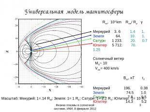 Физика плазмы в солнечной системе, ИКИ, 8 февраля 2012 Универсальная модель магн