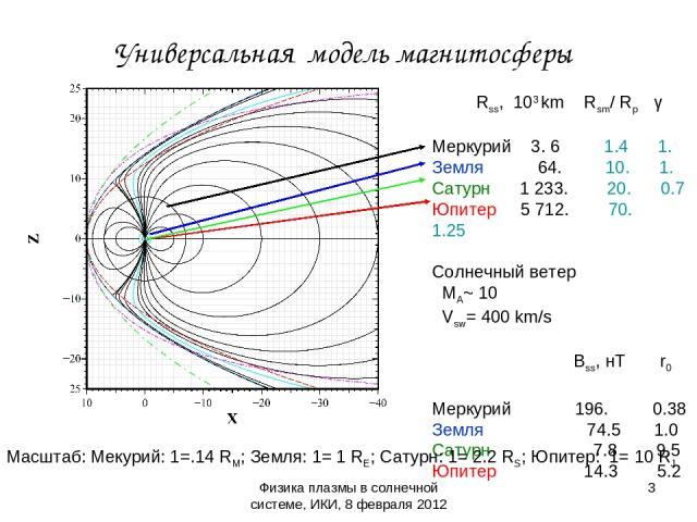 Физика плазмы в солнечной системе, ИКИ, 8 февраля 2012 Универсальная модель магнитосферы Rss, 103 km Rsm/ Rp γ Меркурий 3. 6 1.4 1. Земля 64. 10. 1. Сатурн 1 233. 20. 0.7 Юпитер 5 712. 70. 1.25 Солнечный ветер MA~ 10 Vsw= 400 km/s Bss, нТ r0 Меркури…