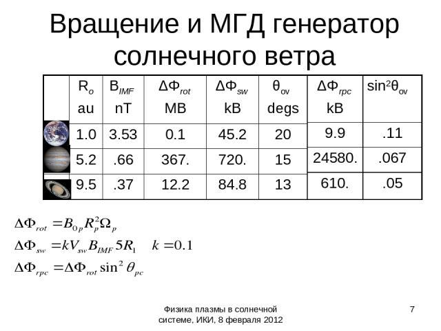Физика плазмы в солнечной системе, ИКИ, 8 февраля 2012 * Вращение и МГД генератор солнечного ветра Ro au BIMF nT ΔΦrot MB ΔΦsw kB θov degs 1.0 3.53 0.1 45.2 20 5.2 .66 367. 720. 15 9.5 .37 12.2 84.8 13 ΔΦrpc kB sin2θov 9.9 .11 24580. .067 610. .05 Ф…