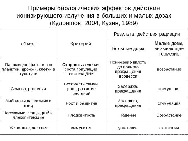 Примеры биологических эффектов действия ионизирующего излучения в больших и малых дозах (Кудряшов, 2004; Кузин, 1989) объект Критерий Результат действия радиации Большие дозы Малые дозы, вызывающие гормезис Парамеции, фито- и зоо планктон, дрожжи, к…