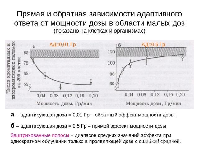 Прямая и обратная зависимости адаптивного ответа от мощности дозы в области малых доз (показано на клетках и организмах) а – адаптирующая доза = 0,01 Гр – обратный эффект мощности дозы; б – адаптирующая доза = 0,5 Гр – прямой эффект мощности дозы За…