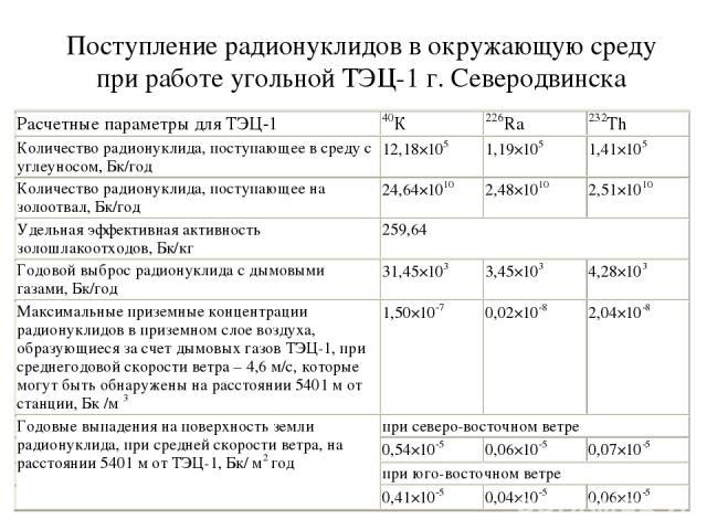 Поступление радионуклидов в окружающую среду при работе угольной ТЭЦ-1 г. Северодвинска