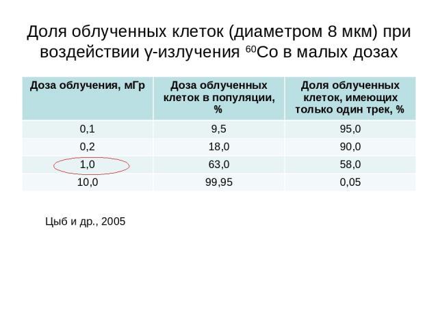 Доля облученных клеток (диаметром 8 мкм) при воздействии γ-излучения 60Со в малых дозах Цыб и др., 2005 Доза облучения, мГр Доза облученных клеток в популяции, % Доля облученных клеток, имеющих только один трек, % 0,1 9,5 95,0 0,2 18,0 90,0 1,0 63,0…
