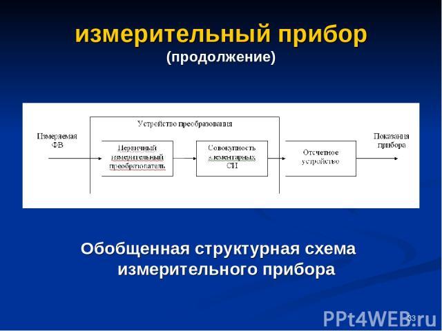 * измерительный прибор (продолжение) Обобщенная структурная схема измерительного прибора