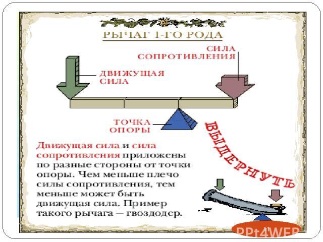 Рычаг 1 –го рода У рычага 1-го рода неподвижная точка опоры располагается между линиями действия приложенных сил. *