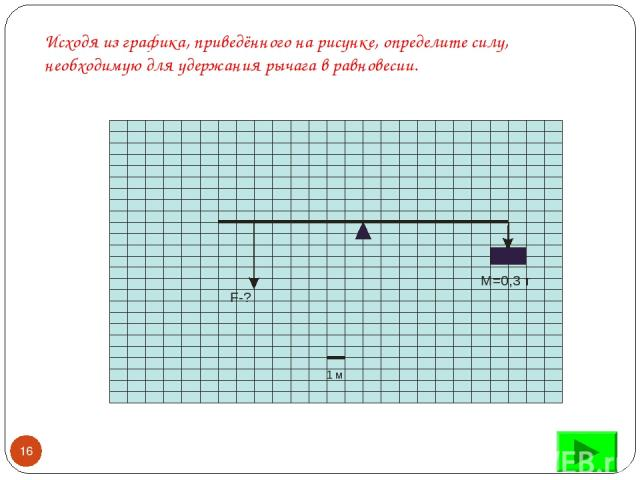 Исходя из графика, приведённого на рисунке, определите силу, необходимую для удержания рычага в равновесии. *