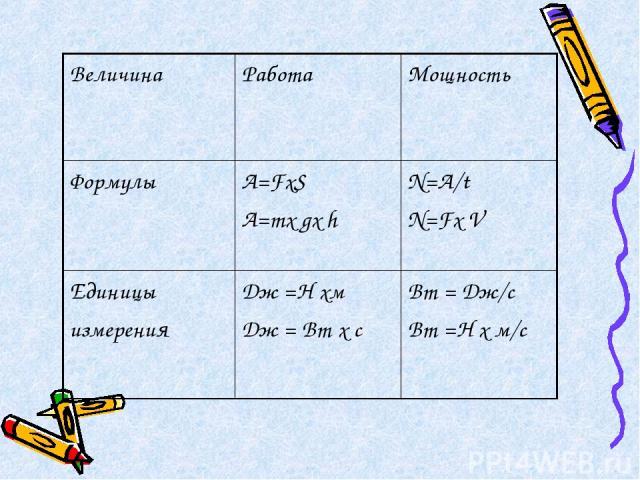 Величина Работа Мощность Формулы A=FхS A=mх gх h N=A/t N=Fх V Единицы измерения Дж =Н хм Дж = Вт х с Вт = Дж/c Вт =Н х м/c