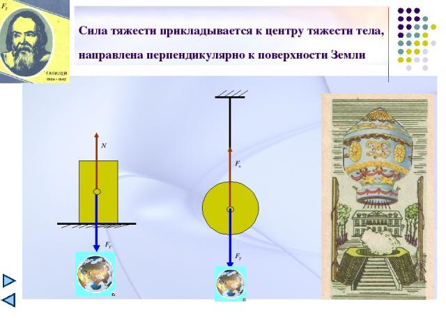 Сила тяжести прикладывается к центру тяжести тела, направлена перпендикулярно к поверхности Земли