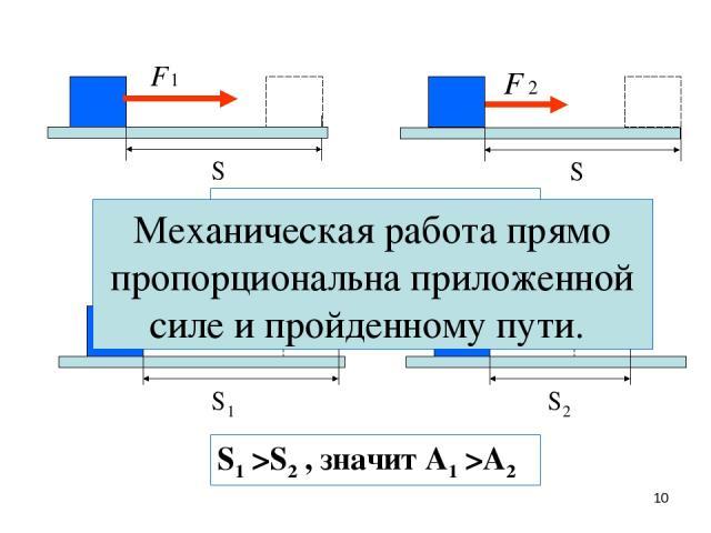 * F1 >F2 , значит А1 >А2 S1 >S2 , значит А1 >А2 Механическая работа прямо пропорциональна приложенной силе и пройденному пути.