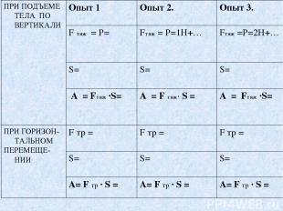 ПРИ ПОДЪЕМЕ ТЕЛА ПО ВЕРТИКАЛИ Опыт 1 Опыт 2. Опыт 3. F тяж = Р= Fтяж = Р=1Н+… Fт