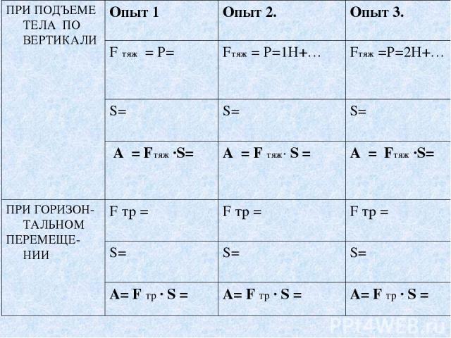 ПРИ ПОДЪЕМЕ ТЕЛА ПО ВЕРТИКАЛИ Опыт 1 Опыт 2. Опыт 3. F тяж = Р= Fтяж = Р=1Н+… Fтяж =Р=2Н+… S= S= S= А = Fтяж ∙S= А = F тяж∙ S = А = Fтяж ∙S= ПРИ ГОРИЗОН-ТАЛЬНОМ ПЕРЕМЕЩЕ-НИИ F тр = F тр = F тр = S= S= S= А= F тр ∙ S = А= F тр ∙ S = А= F тр ∙ S =