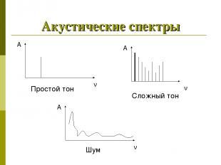 Акустические спектры А ν А ν А ν Сложный тон Простой тон Шум