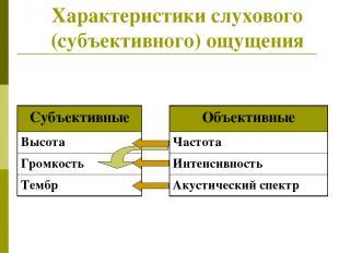 Характеристики слухового (субъективного) ощущения Объективные Частота Интенсивно
