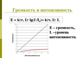 Громкость и интенсивность E = k( , I)· lg(I /I0)= k( , I)· L E – громкость, L –у