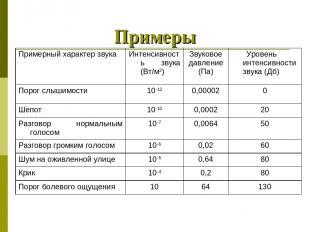 Примеры Примерный характер звука Интенсивность звука (Вт/м2) Звуковое давление (