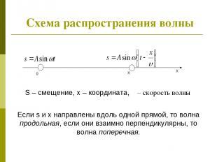Схема распространения волны X X 0 S – смещение, x – координата, υ – скорость вол
