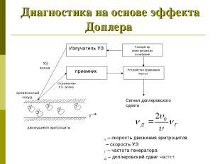 Диагностика на основе эффекта Доплера Излучатель УЗ Генератор электрических коле